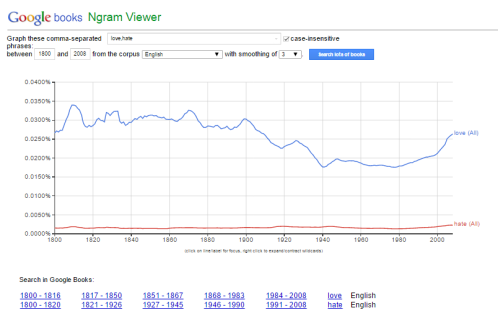 Click to enlarge Source: http://books.google.com/ngrams