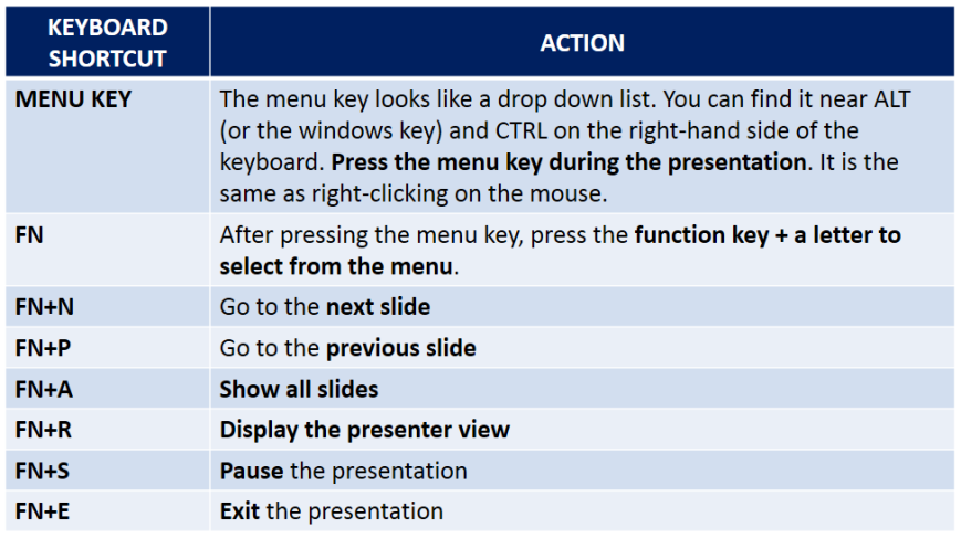 Table summarizing keyboard shortcuts (Windows only) for PowerPoint