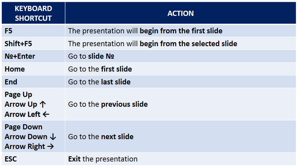 slideshow powerpoint shortcut download