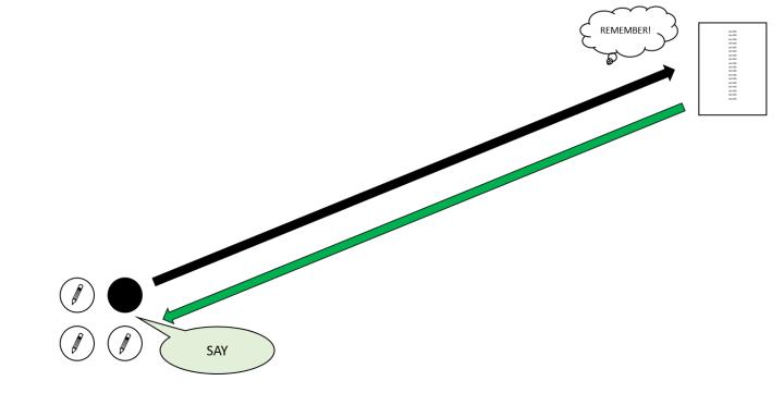 Diagram - Running Dictation