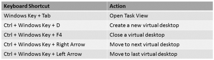 Table of Keyboard Shortcuts for Virtual Desktops
