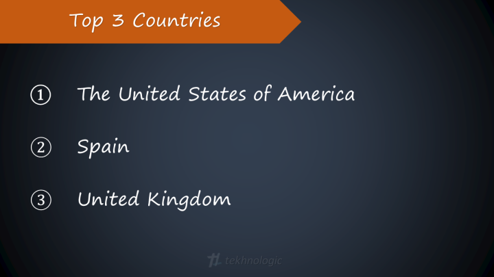 Top 3 Countries
