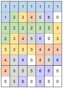 Dominoes Example