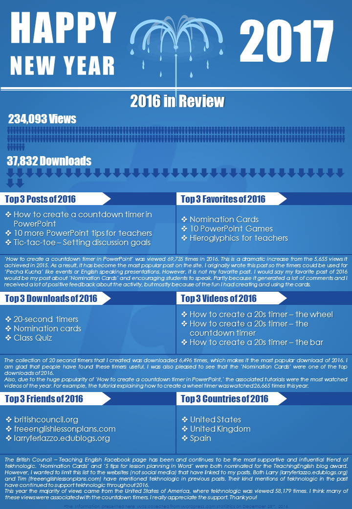 2016 in Review Infographic.png